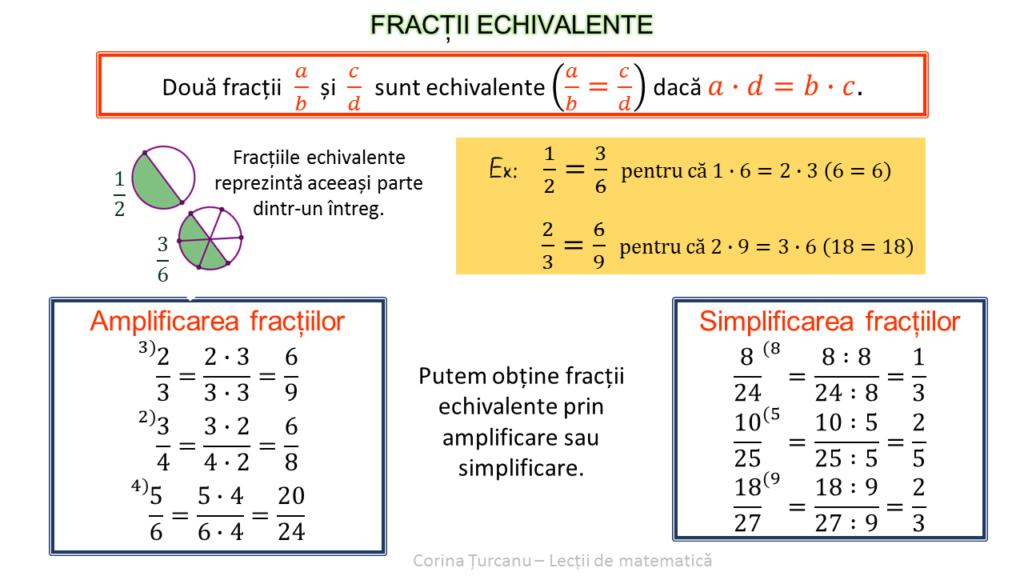 Amplificarea si simplificarea fractiilor Fractii echivalente