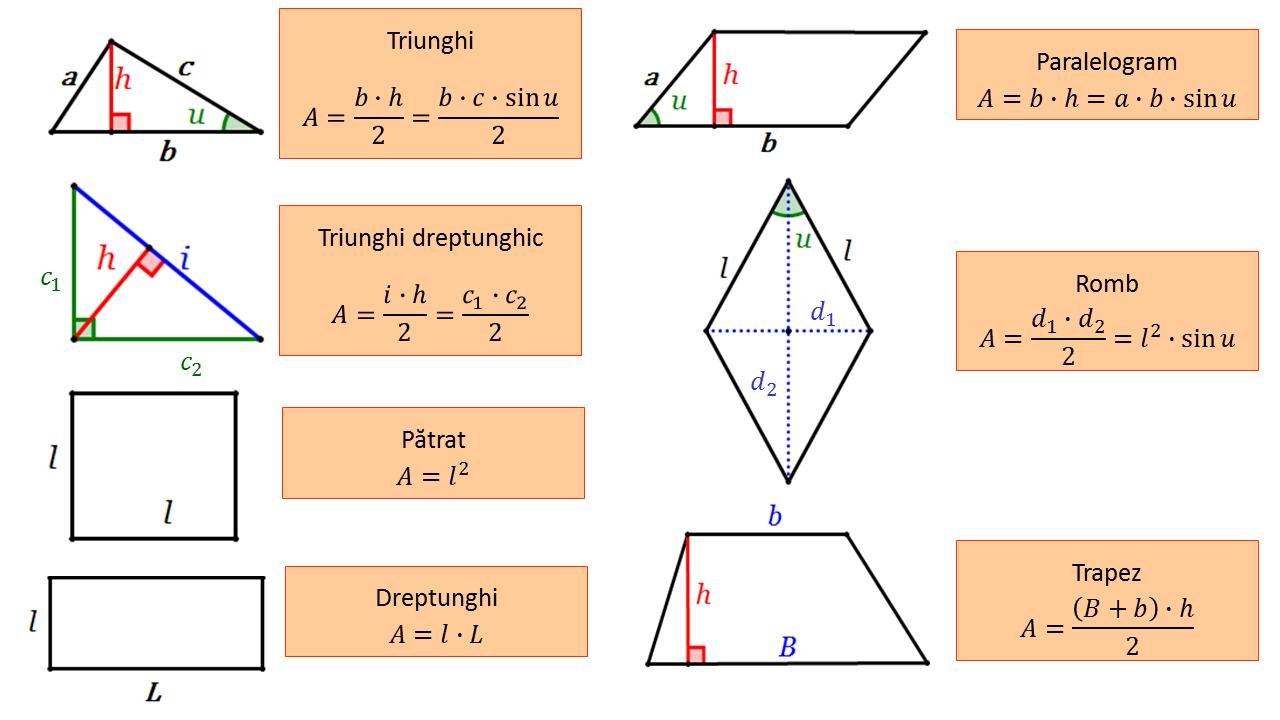 Formule arii geometrie plana