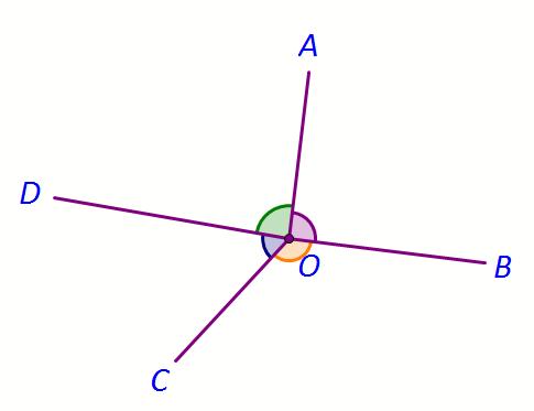 unghiuri in jurul unui punct