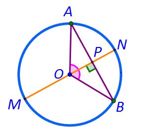 cercul diametru perpendicular pe coarda