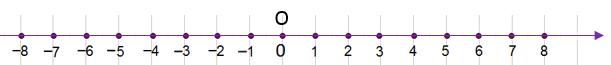 Numere intregi axa numerelor intregi