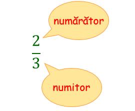 aducerea fractiilor la numitor comun
