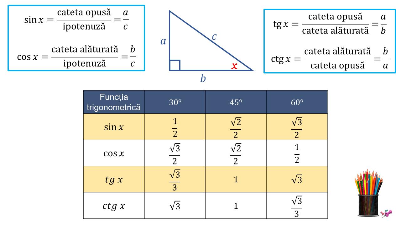 tabel functii trigonometrice unghiuri uzuale trigonometrie formule de geometrie pentru Evaluare Nationala