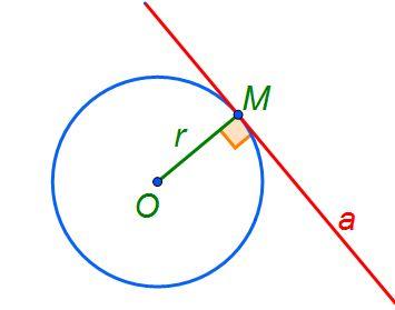 tangenta la cerc