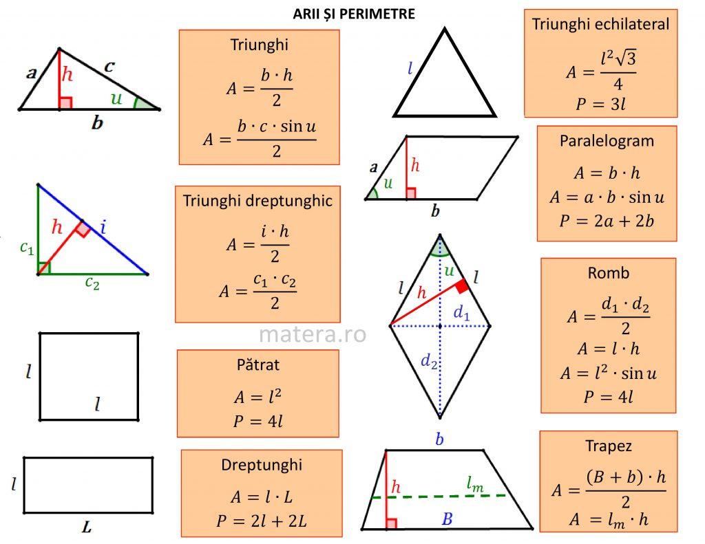 Formule pentru arii și perimetre